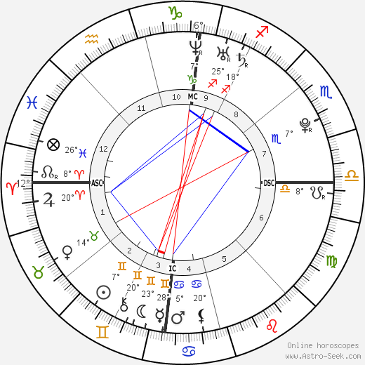 Kenny De Schepper birth chart, biography, wikipedia 2017, 2018