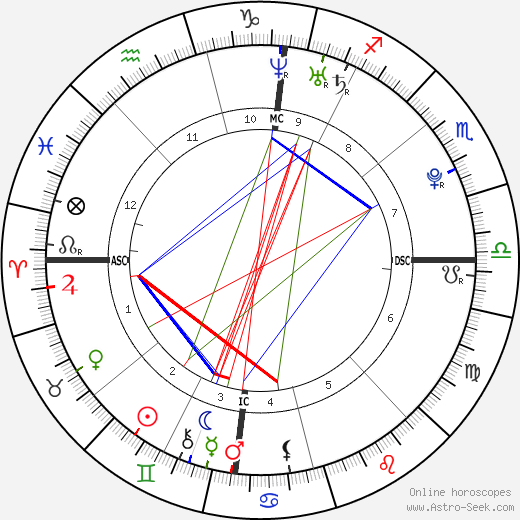 Kenny De Schepper astro natal birth chart, Kenny De Schepper horoscope, astrology
