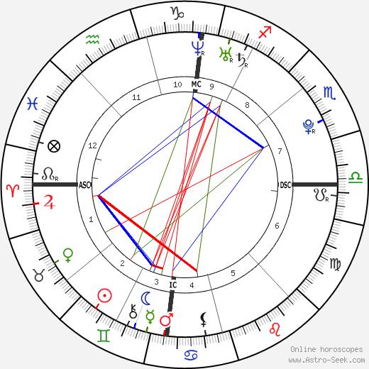 Kenny De Schepper tema natale, oroscopo, Kenny De Schepper oroscopi gratuiti, astrologia