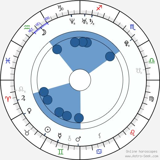 Luisana Lopilato wikipedia, horoscope, astrology, instagram