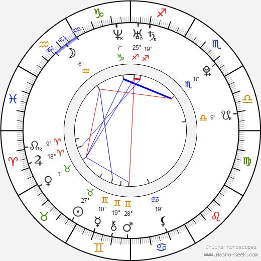 Luisana Lopilato birth chart, biography, wikipedia 2017, 2018