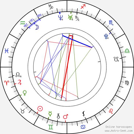 Luisana Lopilato astro natal birth chart, Luisana Lopilato horoscope, astrology
