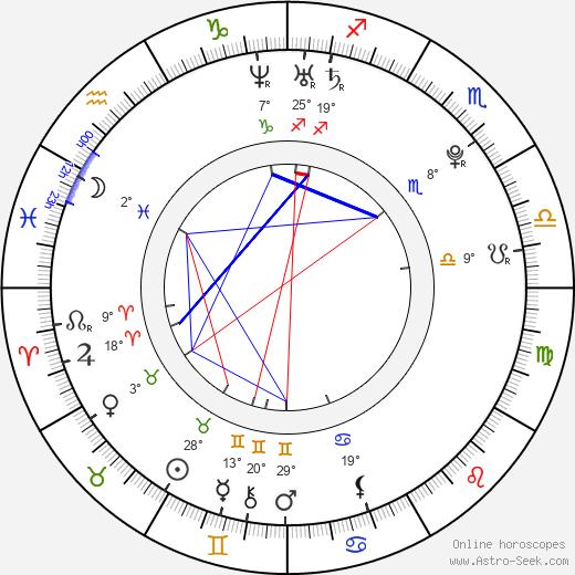 Lukáš Kobela birth chart, biography, wikipedia 2020, 2021