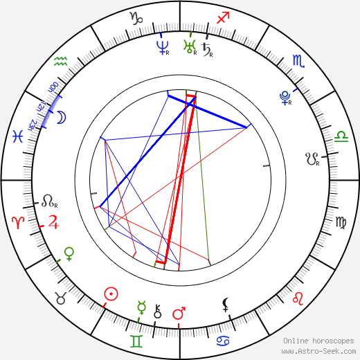 Lukáš Kobela birth chart, Lukáš Kobela astro natal horoscope, astrology