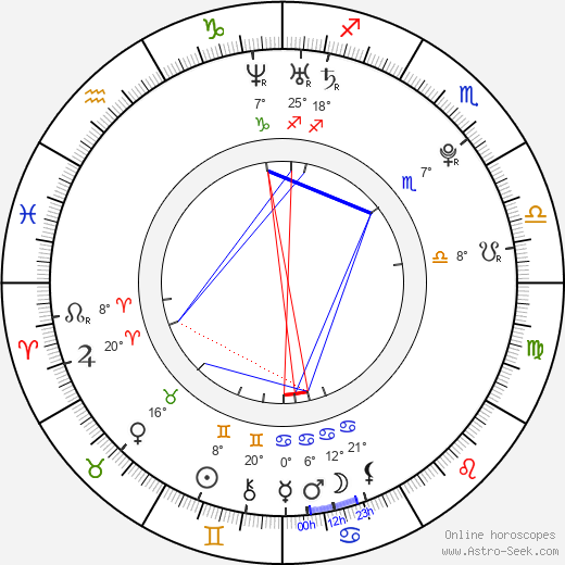 Marc-Édouard Vlasic birth chart, biography, wikipedia 2019, 2020