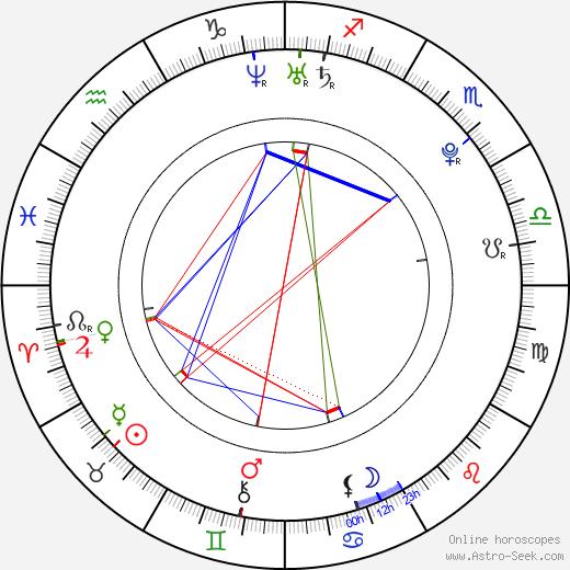 Nastya Kamenskih birth chart, Nastya Kamenskih astro natal horoscope, astrology