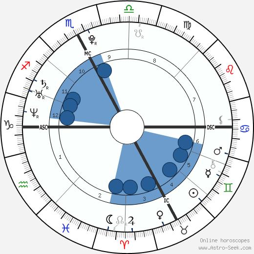 Novak Djokovic wikipedia, horoscope, astrology, instagram