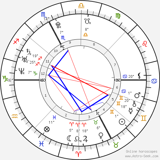 Novak Djokovic birth chart, biography, wikipedia 2018, 2019