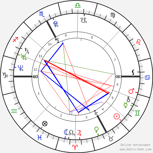 Novak Djokovic astro natal birth chart, Novak Djokovic horoscope, astrology