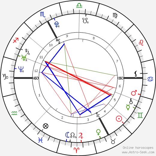 Novak Djokovic birth chart, Novak Djokovic astro natal horoscope, astrology