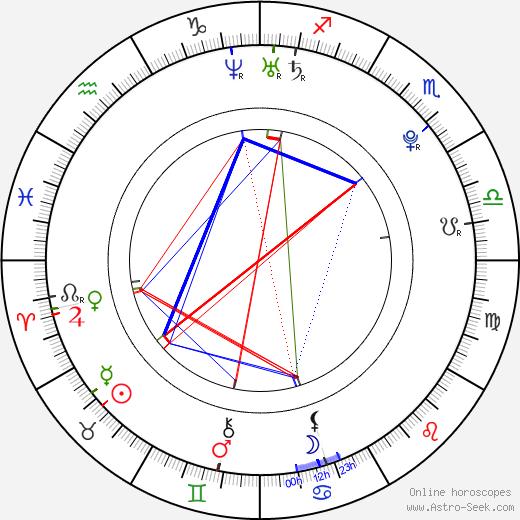 Peter Ahern день рождения гороскоп, Peter Ahern Натальная карта онлайн