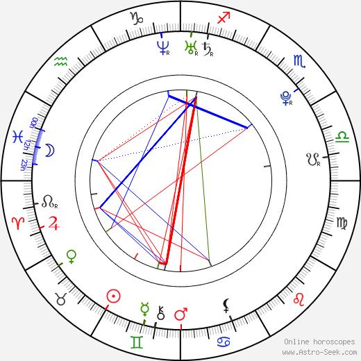 Peter Bizjak birth chart, Peter Bizjak astro natal horoscope, astrology