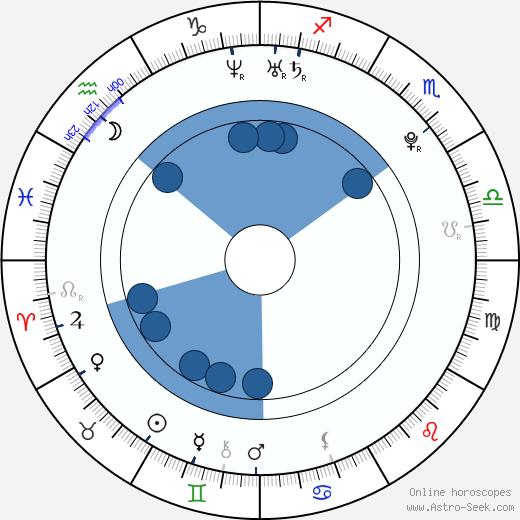 Petra Doležalová wikipedia, horoscope, astrology, instagram