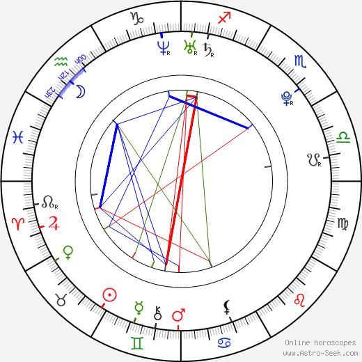 Petra Doležalová день рождения гороскоп, Petra Doležalová Натальная карта онлайн