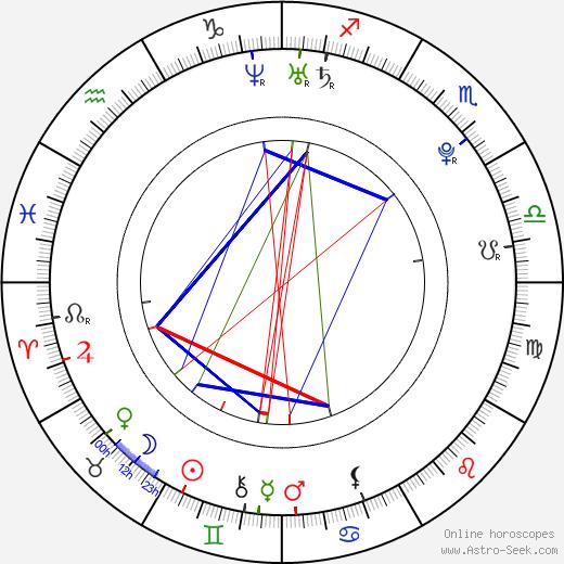 Tomáš Polenský astro natal birth chart, Tomáš Polenský horoscope, astrology