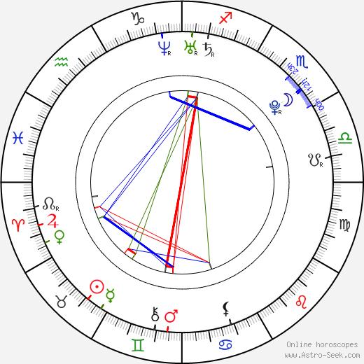 Victoria Daineko birth chart, Victoria Daineko astro natal horoscope, astrology