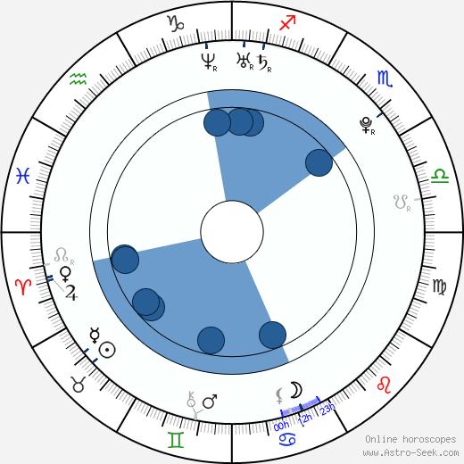 Yifeng Li wikipedia, horoscope, astrology, instagram