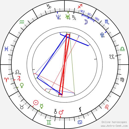 Zarine Khan birth chart, Zarine Khan astro natal horoscope, astrology