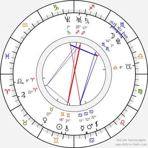 Amanda Renberg birth chart, biography, wikipedia 2019, 2020