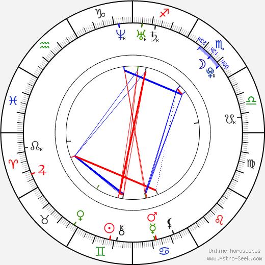 Amanda Renberg astro natal birth chart, Amanda Renberg horoscope, astrology