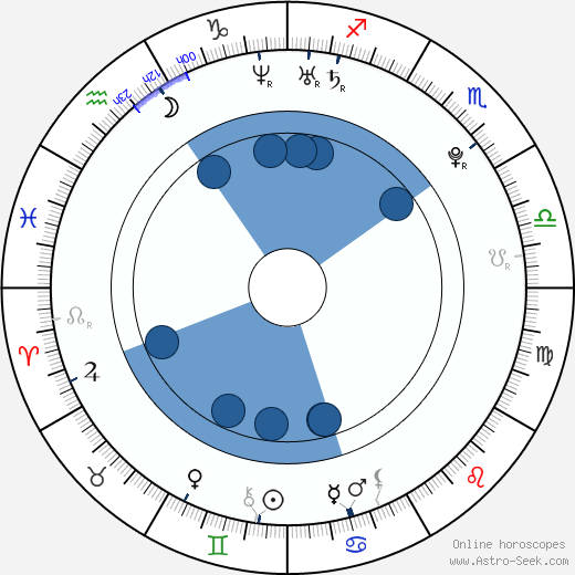 Andrew Cogliano wikipedia, horoscope, astrology, instagram