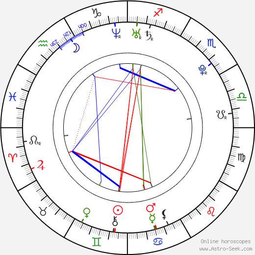 Andrew Cogliano birth chart, Andrew Cogliano astro natal horoscope, astrology