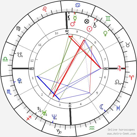 Diana DeGarmo день рождения гороскоп, Diana DeGarmo Натальная карта онлайн