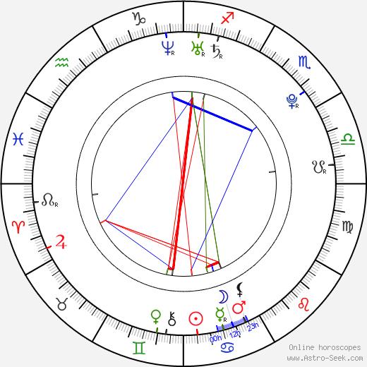 Ed Westwick birth chart, Ed Westwick astro natal horoscope, astrology