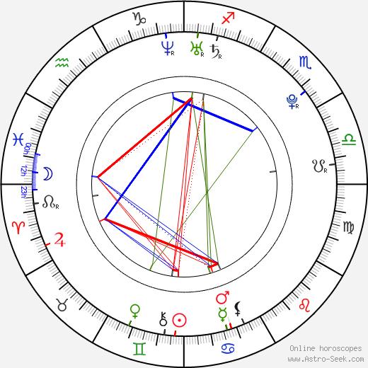 Ezgi Asaroğlu день рождения гороскоп, Ezgi Asaroğlu Натальная карта онлайн