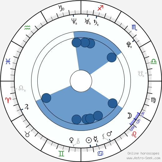 Ivan Makarevich wikipedia, horoscope, astrology, instagram