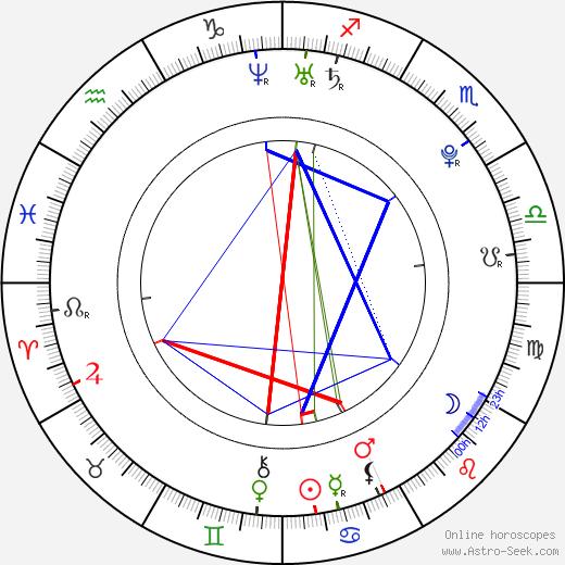 Ivan Makarevich birth chart, Ivan Makarevich astro natal horoscope, astrology