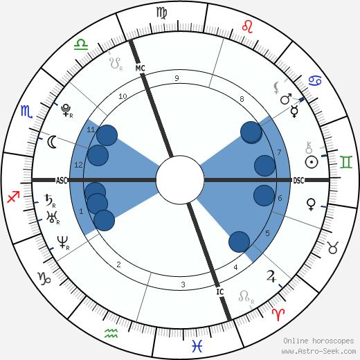Jeffrey Curley wikipedia, horoscope, astrology, instagram
