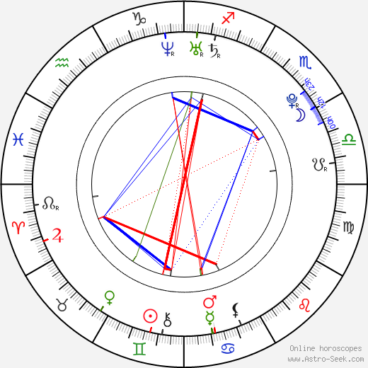 Kateřina Wiesnerová astro natal birth chart, Kateřina Wiesnerová horoscope, astrology