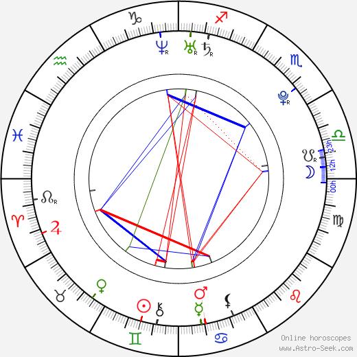 Kyle Falconer astro natal birth chart, Kyle Falconer horoscope, astrology