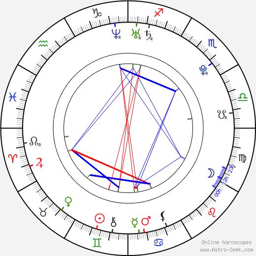 Lalaine astro natal birth chart, Lalaine horoscope, astrology