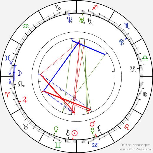 Lee Keable день рождения гороскоп, Lee Keable Натальная карта онлайн