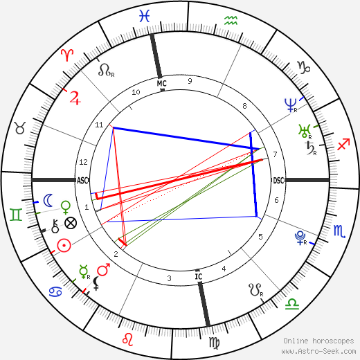 Lionel Messi astro natal birth chart, Lionel Messi horoscope, astrology