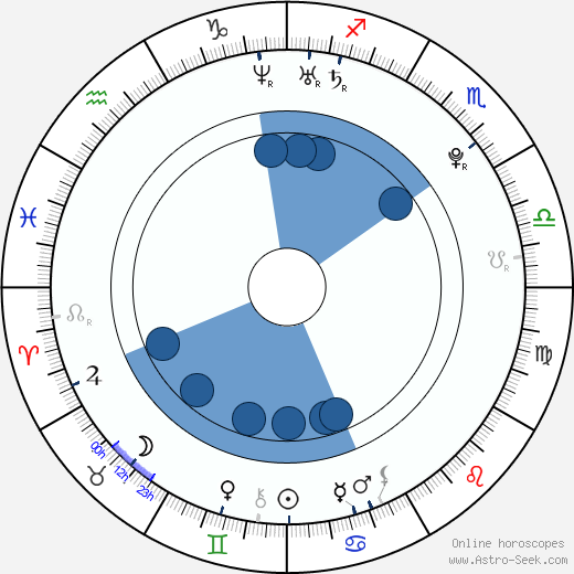 Lukáš Kubáň wikipedia, horoscope, astrology, instagram
