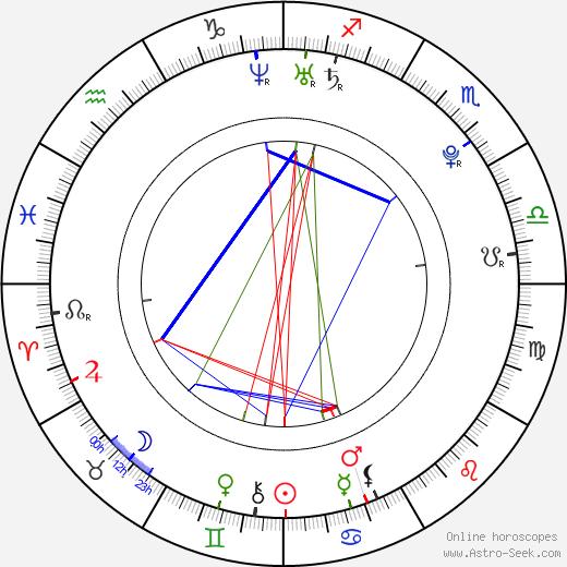 Lukáš Kubáň birth chart, Lukáš Kubáň astro natal horoscope, astrology