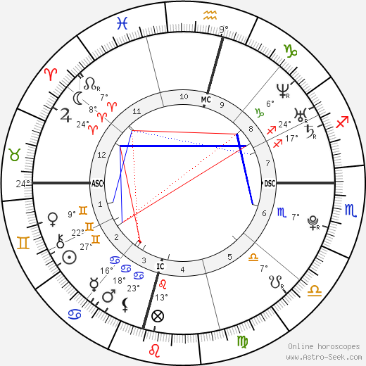 Mallory Blackwelder birth chart, biography, wikipedia 2020, 2021