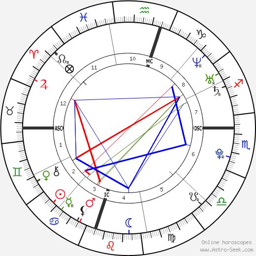 Melanie Lynne Hervey день рождения гороскоп, Melanie Lynne Hervey Натальная карта онлайн