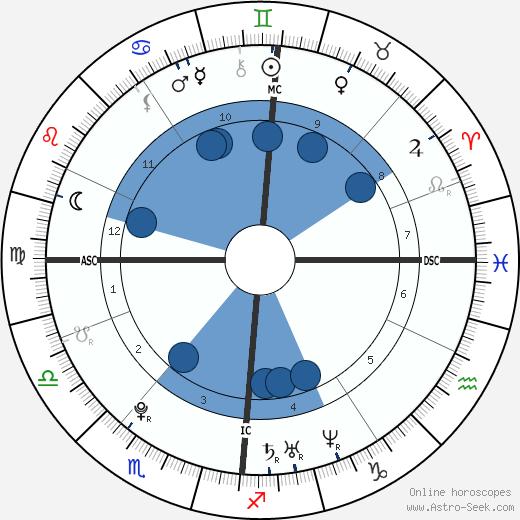 Michelle Keegan wikipedia, horoscope, astrology, instagram