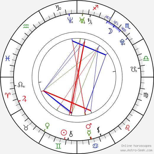 Mitch Ryan tema natale, oroscopo, Mitch Ryan oroscopi gratuiti, astrologia