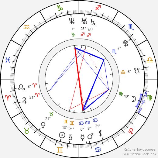 Mollie King birth chart, biography, wikipedia 2019, 2020