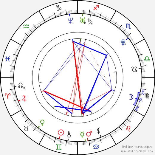 Mollie King astro natal birth chart, Mollie King horoscope, astrology