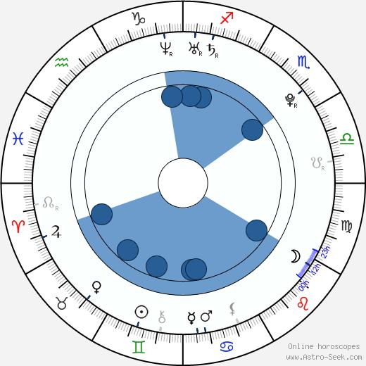 Pamela Saino wikipedia, horoscope, astrology, instagram