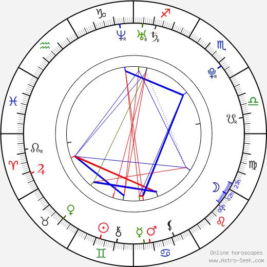 Pamela Saino birth chart, Pamela Saino astro natal horoscope, astrology