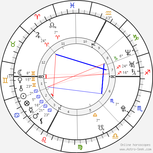 Pierre Vaultier birth chart, biography, wikipedia 2019, 2020