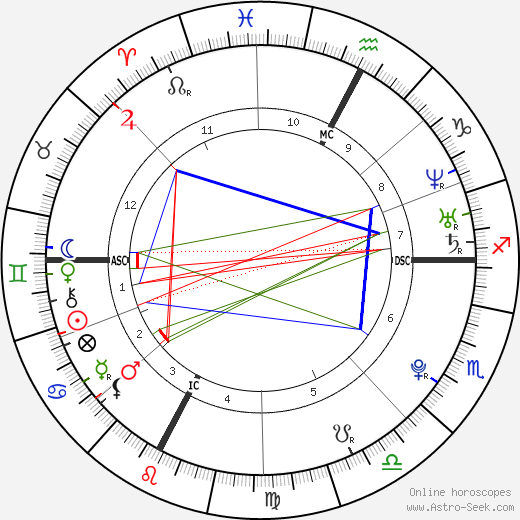 Pierre Vaultier birth chart, Pierre Vaultier astro natal horoscope, astrology