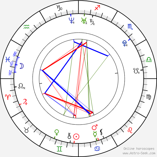 Rob Alexander Uncles день рождения гороскоп, Rob Alexander Uncles Натальная карта онлайн